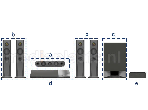 componenten 5.1 home cinema set